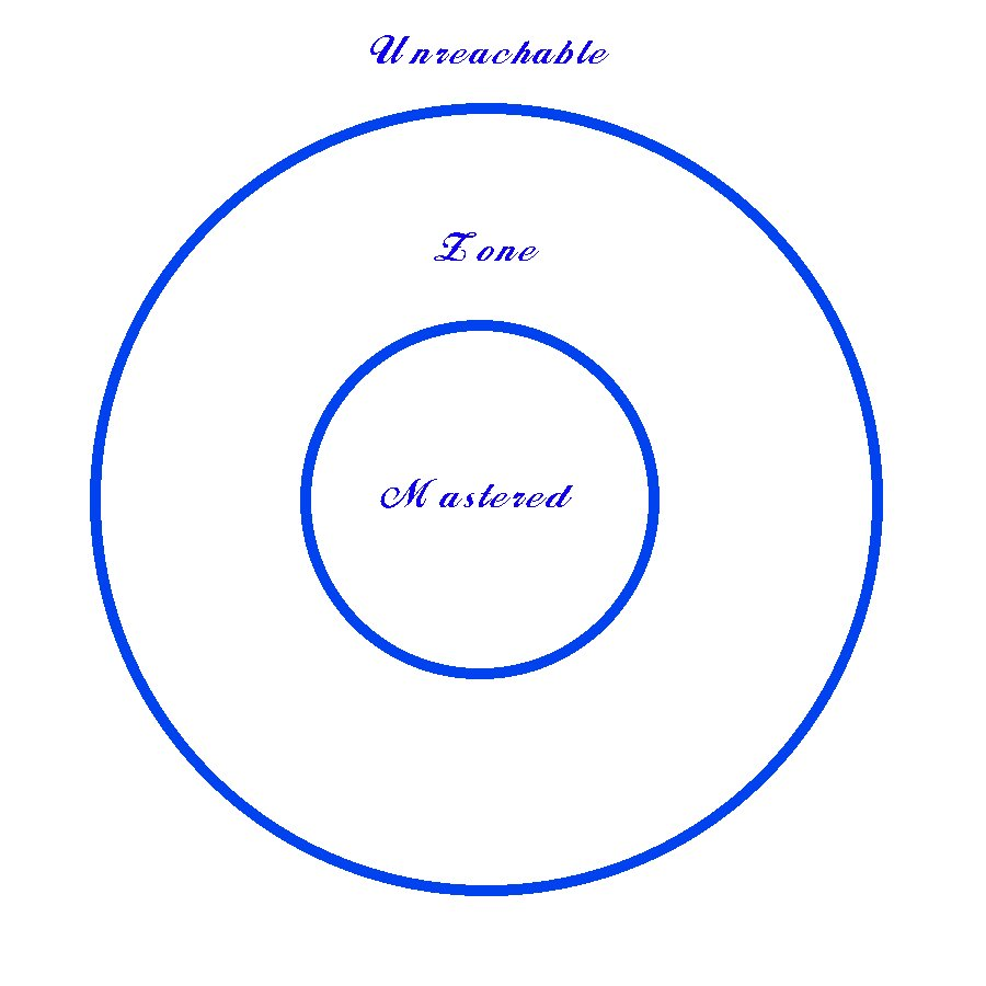 Kiss grammar piaget and vygotsky vygotsky used the image of two concentric circles to explain what he called the zone of proximal development the inner circle symbolizes knowledge that ccuart Image collections